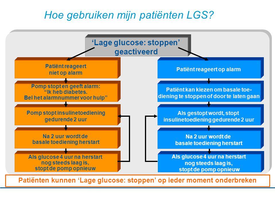 Hoe gebruiken mijn patiënten LGS.