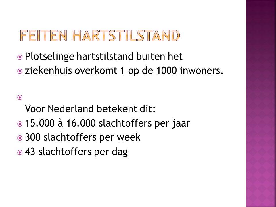  Plotselinge hartstilstand buiten het  ziekenhuis overkomt 1 op de 1000 inwoners.  Voor Nederland betekent dit:  15.000 à 16.000 slachtoffers per