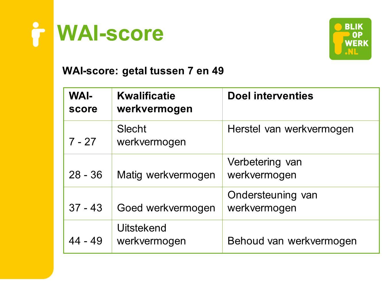 WAI-score WAI-score: getal tussen 7 en 49 WAI- score Kwalificatie werkvermogen Doel interventies 7 - 27 Slecht werkvermogen Herstel van werkvermogen 2