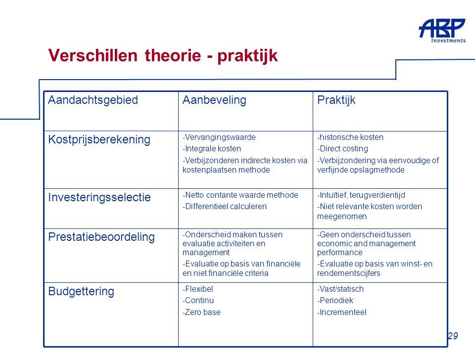29 Verschillen theorie - praktijk -Vast/statisch -Periodiek -Incrementeel -Flexibel -Continu -Zero base Budgettering -Geen onderscheid tussen economic