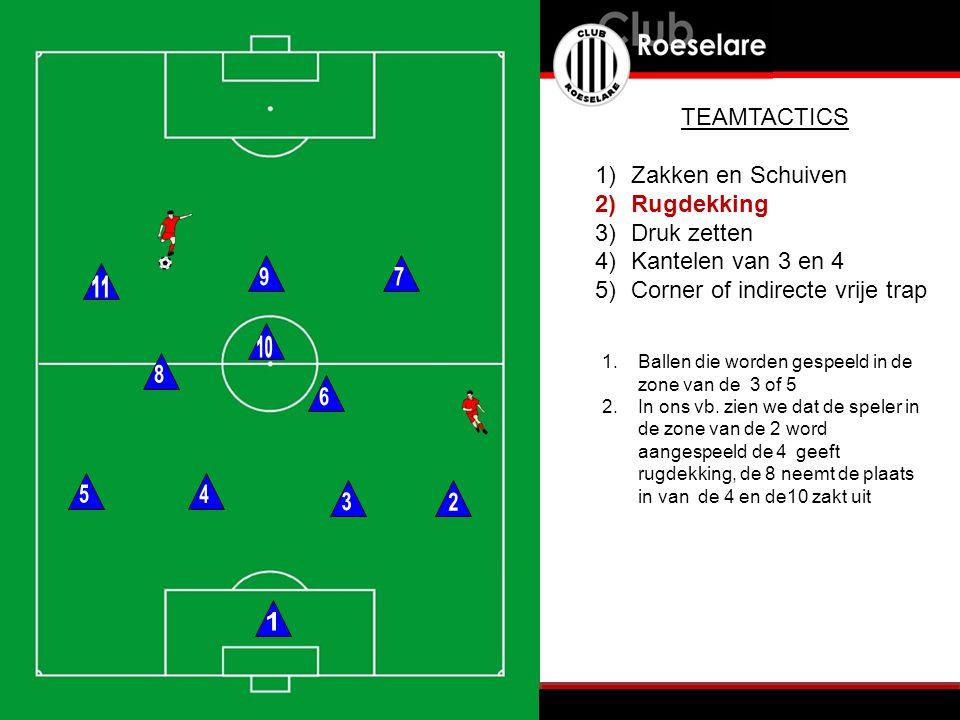 1.Ballen die worden gespeeld in de zone van de 3 of 5 2.In ons vb. zien we dat de speler in de zone van de 2 word aangespeeld de 4 geeft rugdekking, d