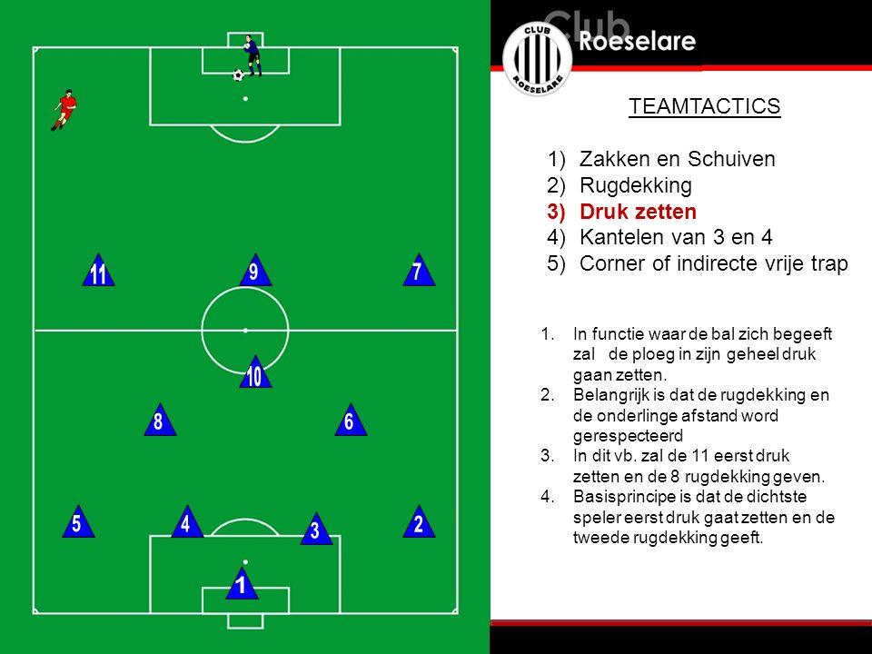 1.functie waar de bal zich begeeft zal de ploeg in zijn geheel druk gaan zetten.