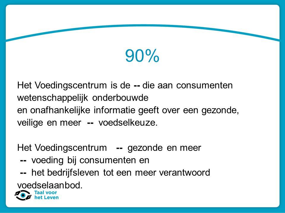 90% Het Voedingscentrum is de -- die aan consumenten wetenschappelijk onderbouwde en onafhankelijke informatie geeft over een gezonde, veilige en meer