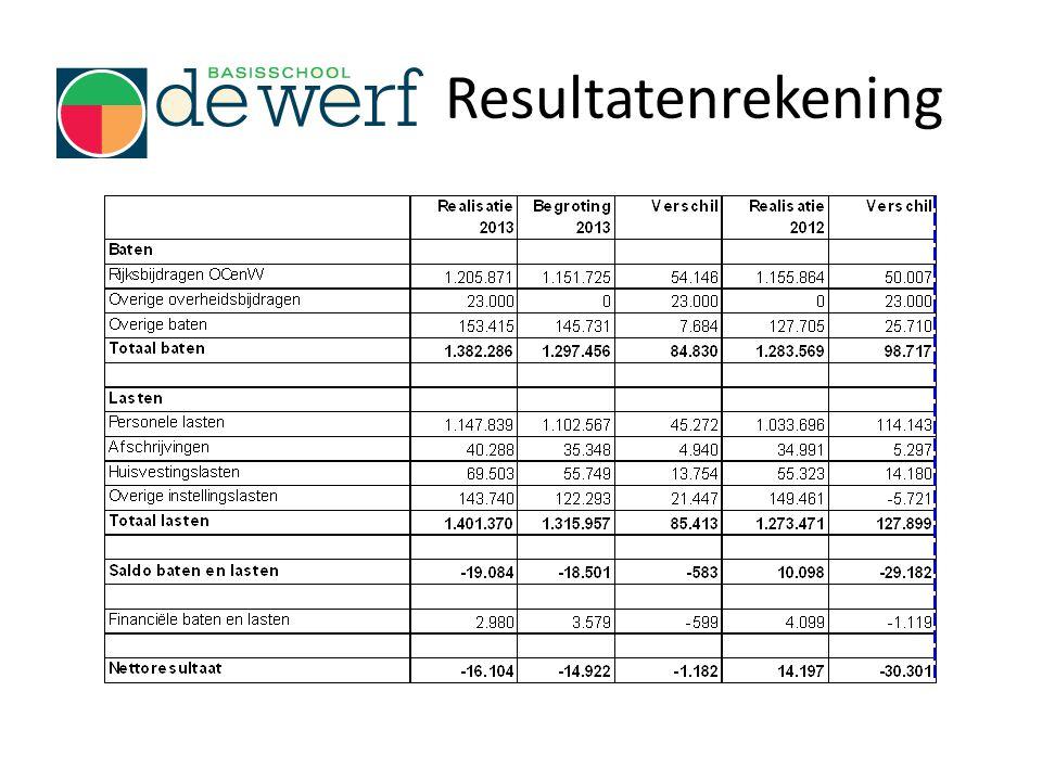Resultatenrekening