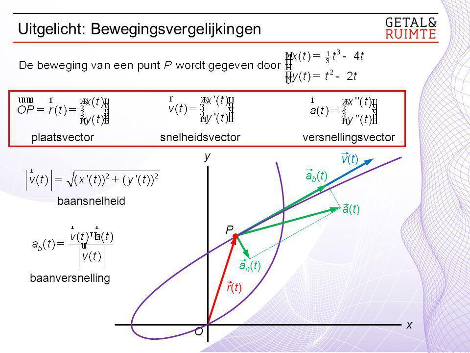 O y x r(t)r(t) v(t)v(t) an(t)an(t) ab(t)ab(t) plaatsvector snelheidsvector versnellingsvector baansnelheid baanversnelling a(t)a(t) P Uitgelicht: Bewegingsvergelijkingen