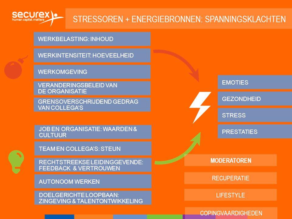 BEÏNVLOEDENDE FACTOREN STRESSOREN ENERGIEBRONNEN INDIVIDU ORGANISATIE Energiebronnen? Jobvereisten/stressoren?