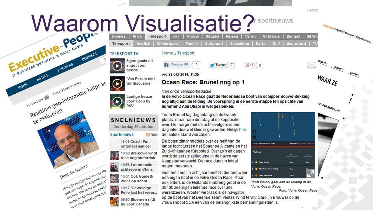 Waarom Visualisatie?