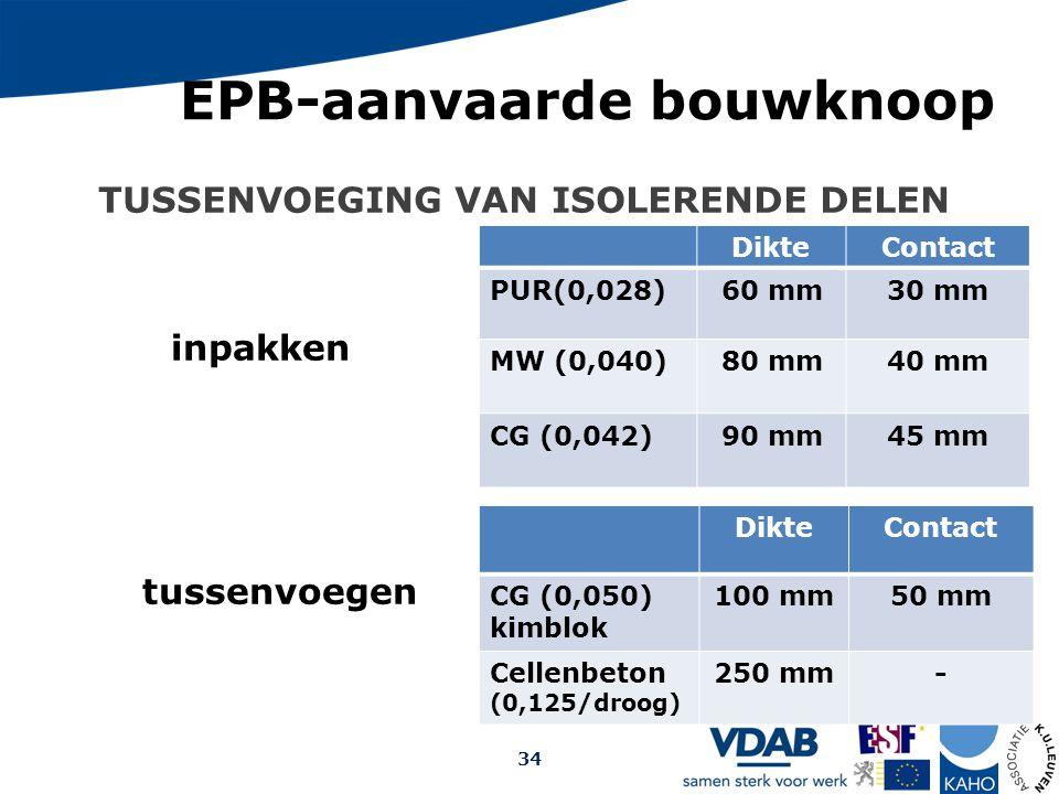 TUSSENVOEGING VAN ISOLERENDE DELEN Opmaak: Arch. Christophe Debrabander, 2009 EPB-aanvaarde bouwknoop 34 DikteContact PUR(0,028)60 mm30 mm MW (0,040)8