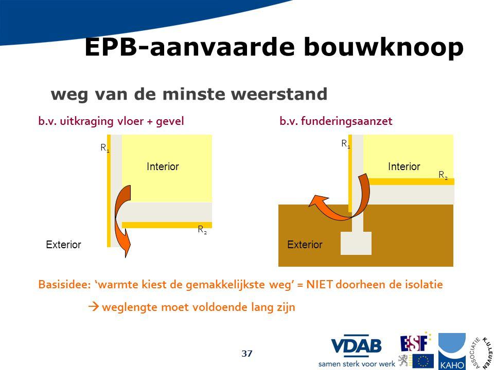 Interior Exterior b.v. uitkraging vloer + gevel Interior b.v. funderingsaanzet Heat Exterior Basisidee: 'warmte kiest de gemakkelijkste weg' = NIET do