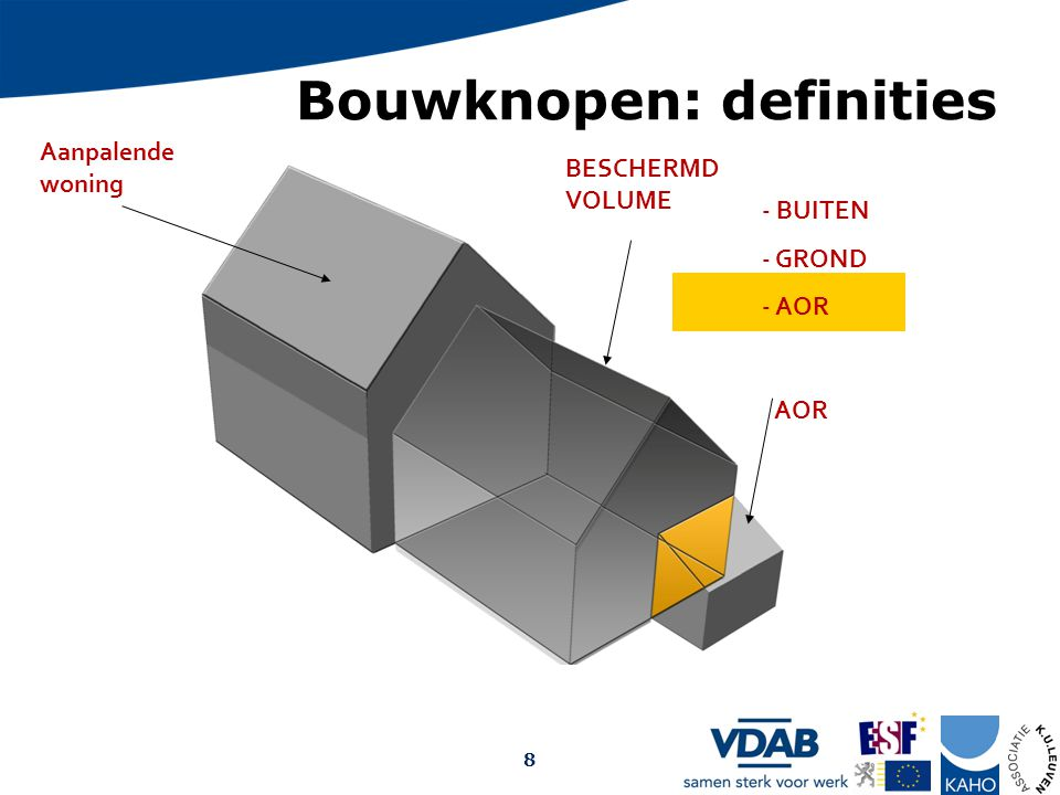 Bouwknopen: definities Aanpalende woning BESCHERMD VOLUME AOR - BUITEN - GROND - AOR Opmaak: Arch. Christophe Debrabander, 2009 8