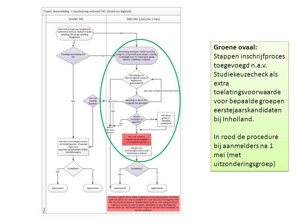 Groene ovaal: Stappen inschrijfproces toegevoegd n.a.v. Studiekeuzecheck als extra toelatingsvoorwaarde voor bepaalde groepen eerstejaarskandidaten bi