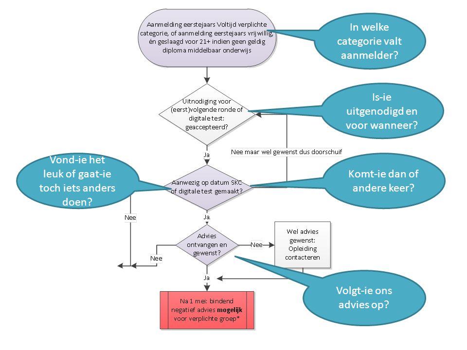 Informatiebehoefte bij HO-instelling - rapportages Informatie via Studielink – achtergrond (diploma, buitenland,..) en 1 e aanmelddatum voor dat studiejaar, maar ook annulering van de aanmelding en vragen naar het waarom van de annulering Informatie in SIS admin – berekening toelaatbaarheid, aanmelderscategorie (wel/niet verplicht SKC), datum van uitnodiging, deelname en advies, registratie advies (bijlagen indien negatief bindend) als een van de toelatingsvoorwaarden Informatie in SIS database – advies, samenhang tussen aangeboden SKC en advies, samenhang tussen advies en annulering aanmelding of inschrijving, studie-uitval na 6 maanden, 1 jaar, …