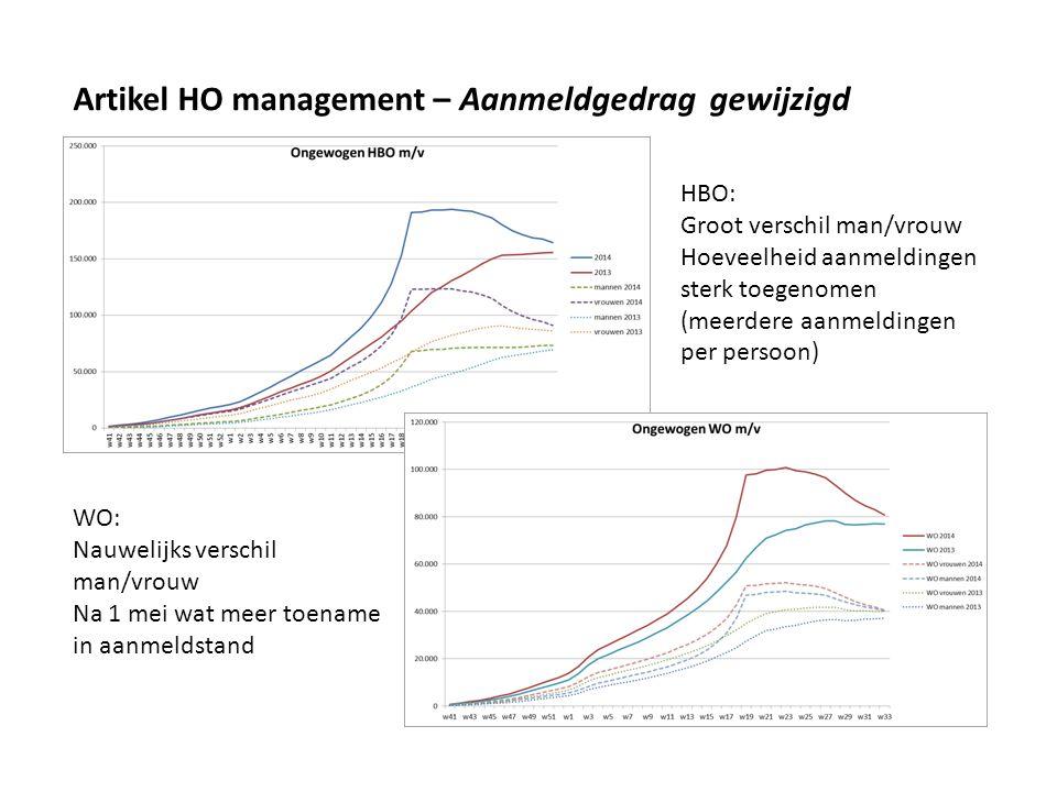 Artikel HO management – Aanmeldgedrag gewijzigd HBO: Groot verschil man/vrouw Hoeveelheid aanmeldingen sterk toegenomen (meerdere aanmeldingen per persoon) WO: Nauwelijks verschil man/vrouw Na 1 mei wat meer toename in aanmeldstand
