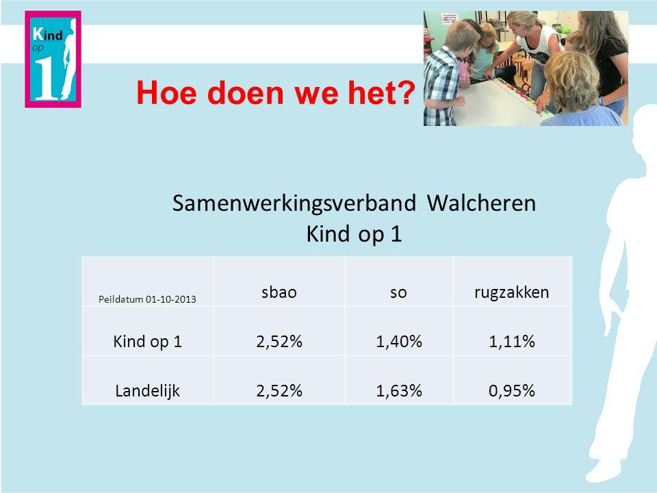 Hoe doen we het? Samenwerkingsverband Walcheren Kind op 1 Peildatum 01-10-2013 sbaosorugzakken Kind op 12,52%1,40%1,11% Landelijk2,52%1,63%0,95%