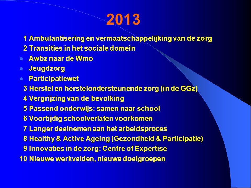 2013 1 Ambulantisering en vermaatschappelijking van de zorg 2 Transities in het sociale domein Awbz naar de Wmo Jeugdzorg Participatiewet 3 Herstel en herstelondersteunende zorg (in de GGz) 4 Vergrijzing van de bevolking 5 Passend onderwijs: samen naar school 6 Voortijdig schoolverlaten voorkomen 7 Langer deelnemen aan het arbeidsproces 8 Healthy & Active Ageing (Gezondheid & Participatie) 9 Innovaties in de zorg: Centre of Expertise 10 Nieuwe werkvelden, nieuwe doelgroepen