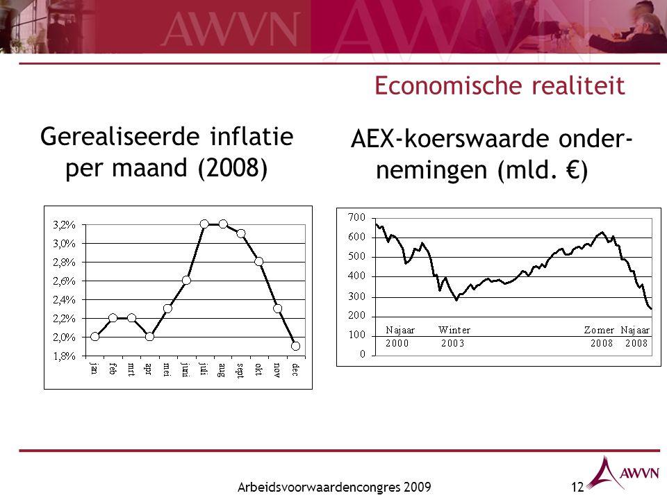 Arbeidsvoorwaardencongres 200912 Economische realiteit Gerealiseerde inflatie per maand (2008) AEX-koerswaarde onder- nemingen (mld.