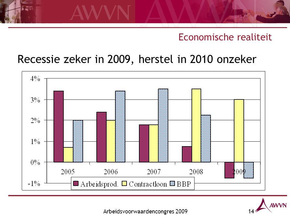 Arbeidsvoorwaardencongres 200914 Economische realiteit Recessie zeker in 2009, herstel in 2010 onzeker