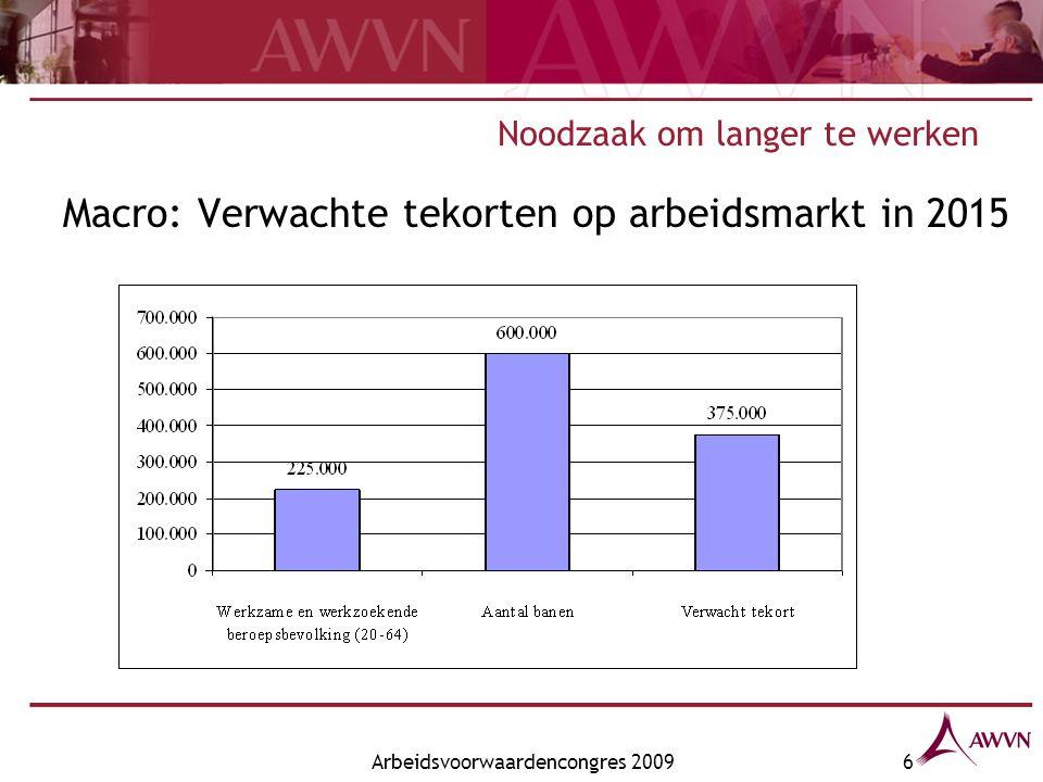 Arbeidsvoorwaardencongres 20096 Noodzaak om langer te werken Macro: Verwachte tekorten op arbeidsmarkt in 2015