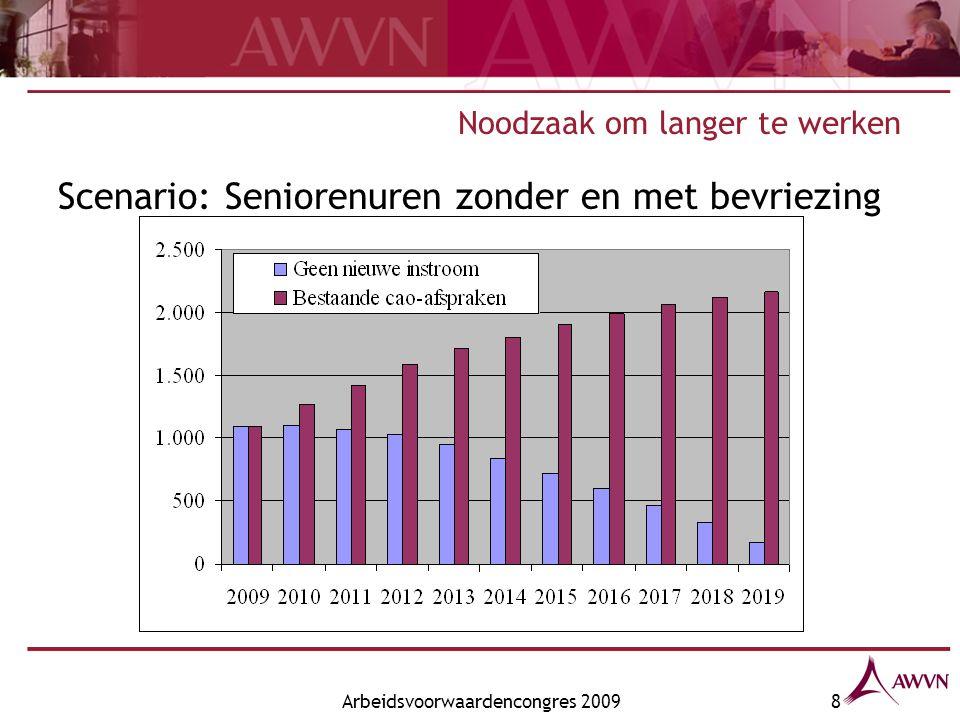 Arbeidsvoorwaardencongres 20098 Noodzaak om langer te werken Scenario: Seniorenuren zonder en met bevriezing