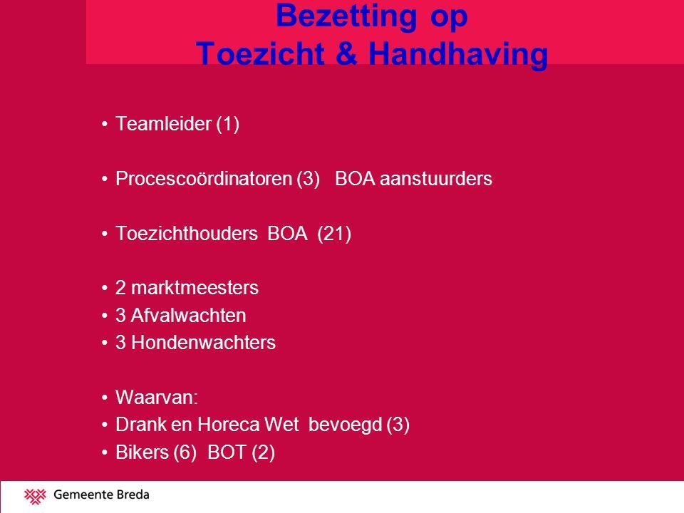 Bezetting op Toezicht & Handhaving Teamleider (1) Procescoördinatoren (3) BOA aanstuurders Toezichthouders BOA (21) 2 marktmeesters 3 Afvalwachten 3 Hondenwachters Waarvan: Drank en Horeca Wet bevoegd (3) Bikers (6) BOT (2)