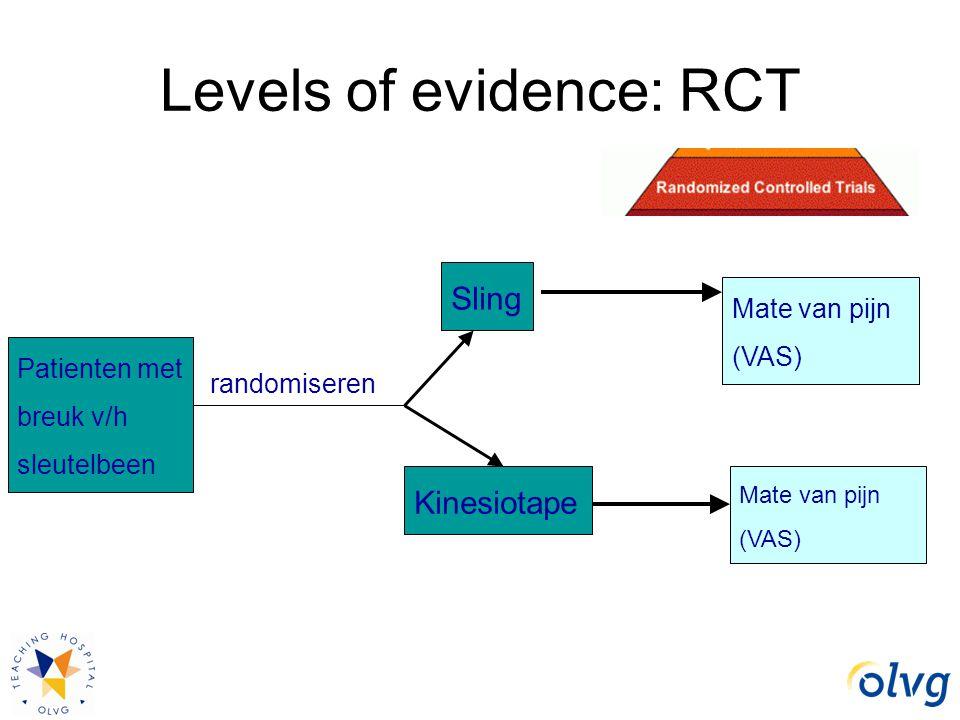 Levels of evidence: RCT Mate van pijn (VAS) Patienten met breuk v/h sleutelbeen Sling Kinesiotape randomiseren Mate van pijn (VAS)