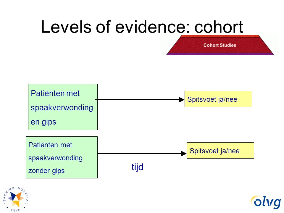 Levels of evidence: cohort Patiënten met spaakverwonding en gips Patiënten met spaakverwonding zonder gips Spitsvoet ja/nee tijd Spitsvoet ja/nee