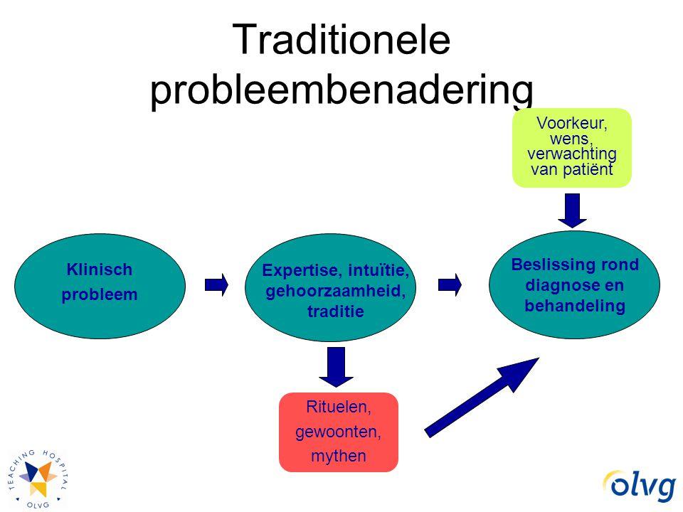 Traditionele probleembenadering Klinisch probleem Expertise, intuïtie, gehoorzaamheid, traditie Beslissing rond diagnose en behandeling Voorkeur, wens