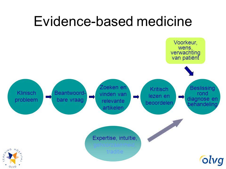 Evidence-based medicine Klinisch probleem Zoeken en vinden van relevante artikelen Voorkeur, wens, verwachting van patiënt Expertise, intuïtie, gehoor