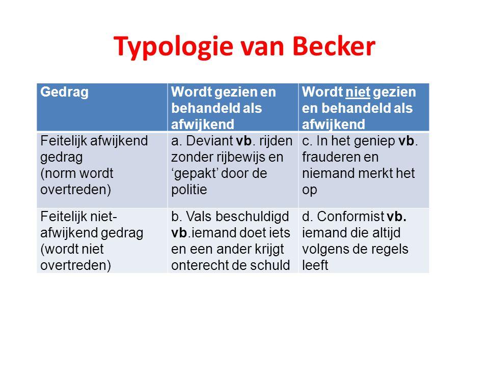 Typologie van Becker GedragWordt gezien en behandeld als afwijkend Wordt niet gezien en behandeld als afwijkend Feitelijk afwijkend gedrag (norm wordt