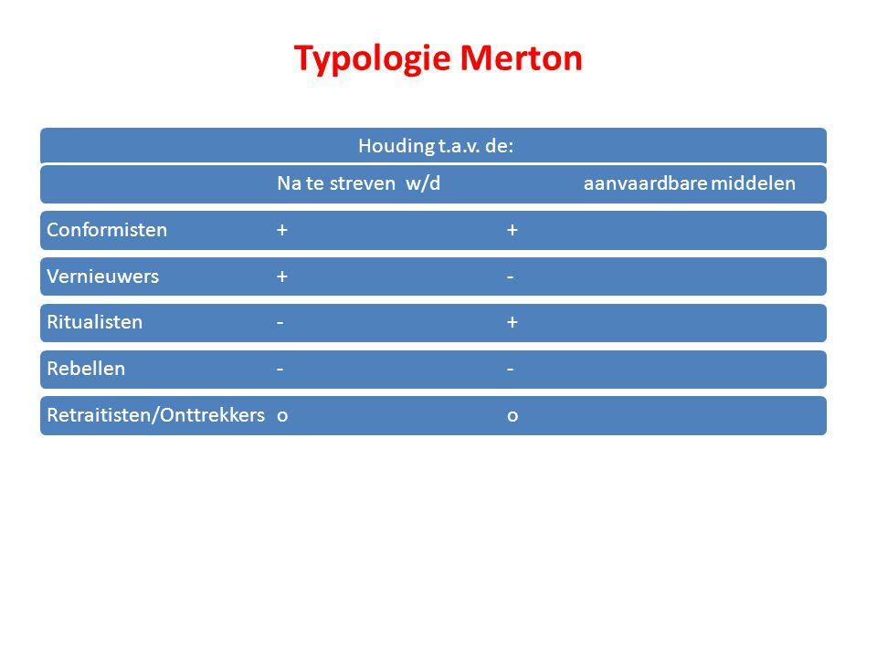 Typologie Merton Houding t.a.v. de:Na te streven w/daanvaardbare middelenConformisten++Vernieuwers+-Ritualisten-+Rebellen--Retraitisten/Onttrekkersoo