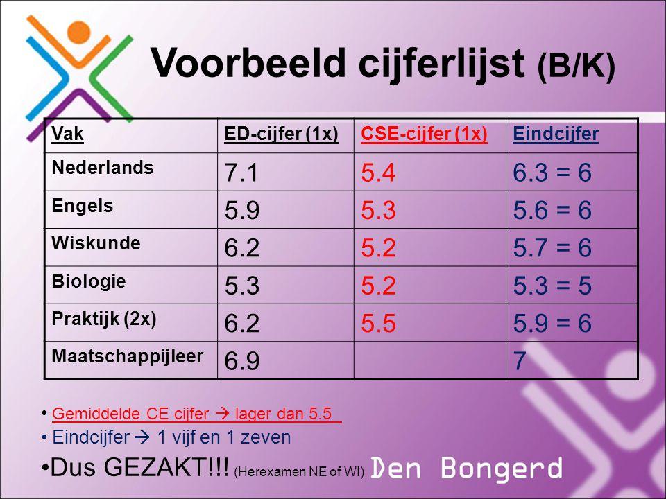 Voorbeeld cijferlijst (B/K) VakED-cijfer (1x)CSE-cijfer (1x)Eindcijfer Nederlands 7.15.46.3 = 6 Engels 5.95.35.6 = 6 Wiskunde 6.25.25.7 = 6 Biologie 5