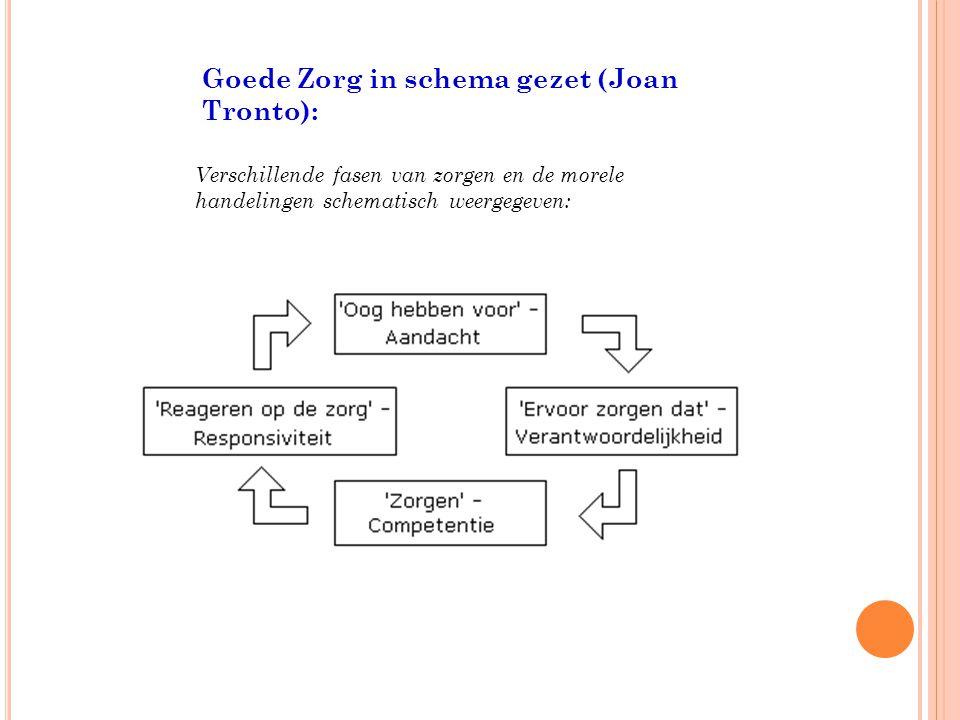 Goede Zorg in schema gezet (Joan Tronto): Verschillende fasen van zorgen en de morele handelingen schematisch weergegeven: