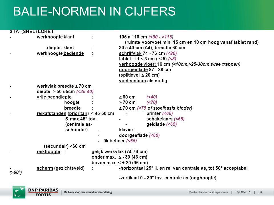 | 16/06/2011 | Medische dienst /Ergonomie 28 BALIE-NORMEN IN CIJFERS STA- (SNEL) LOKET -werkhoogte klant:105 à 110 cm ( 115) (ruimte voorvoet min.
