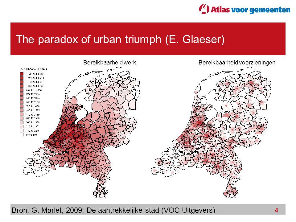 4 The paradox of urban triumph (E. Glaeser) Bron: G. Marlet, 2009: De aantrekkelijke stad (VOC Uitgevers) Bereikbaarheid werkBereikbaarheid voorzienin