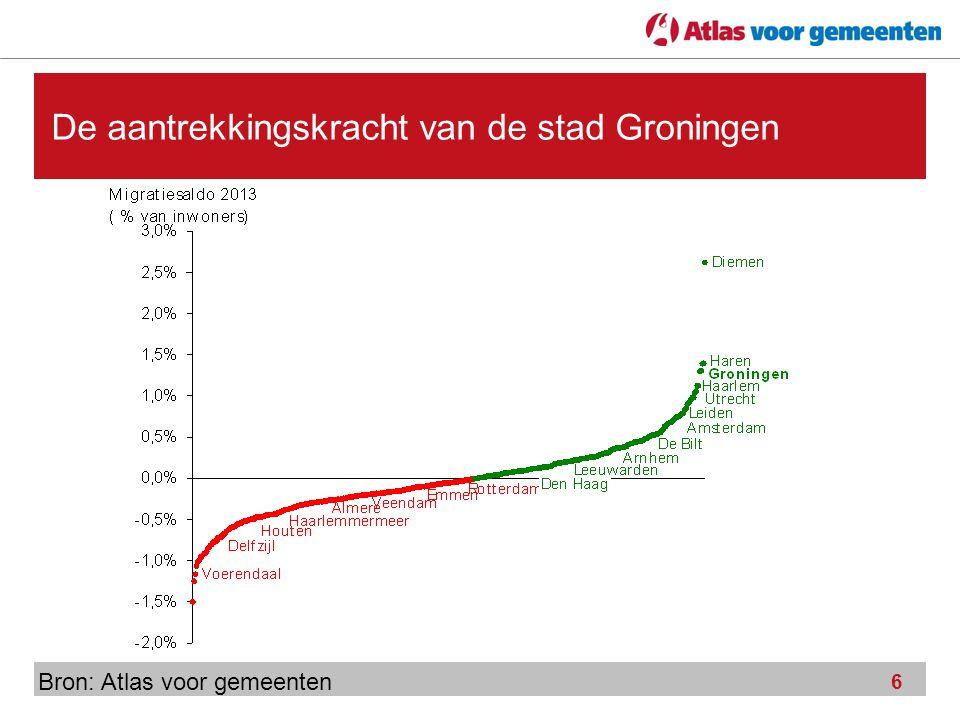 6 De aantrekkingskracht van de stad Groningen Bron: Atlas voor gemeenten