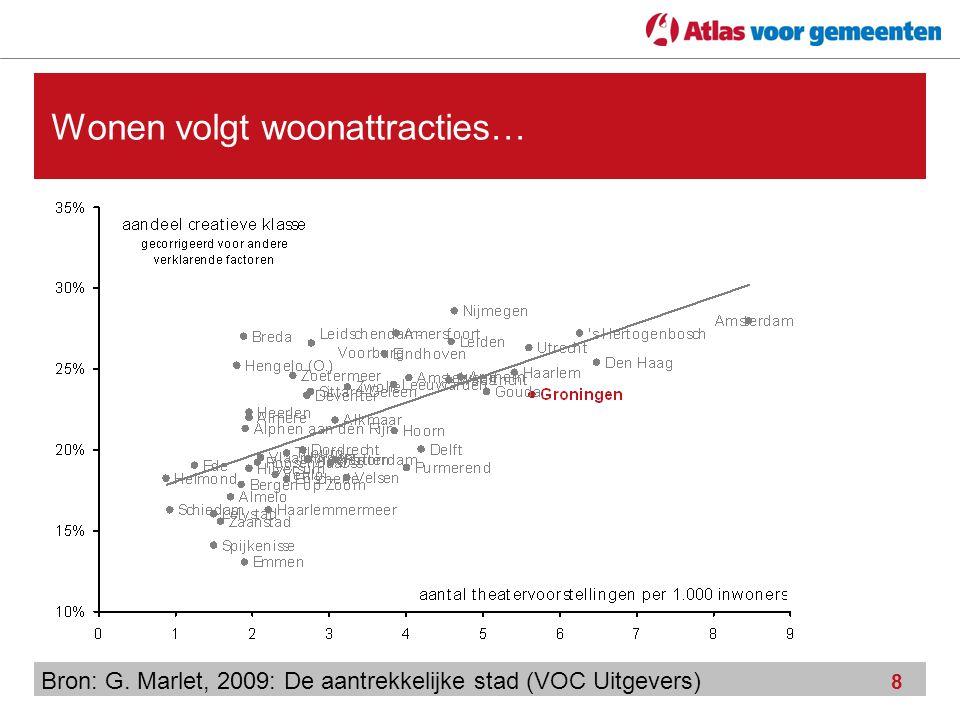 8 Wonen volgt woonattracties… Bron: G. Marlet, 2009: De aantrekkelijke stad (VOC Uitgevers)