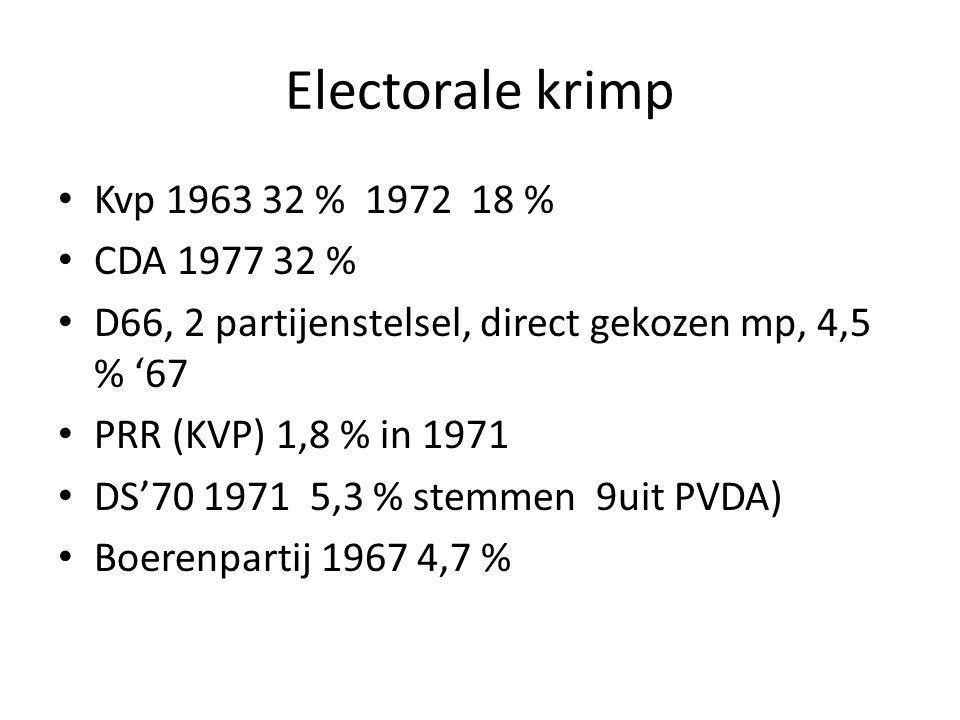 Electorale krimp Kvp 1963 32 % 1972 18 % CDA 1977 32 % D66, 2 partijenstelsel, direct gekozen mp, 4,5 % '67 PRR (KVP) 1,8 % in 1971 DS'70 1971 5,3 % s