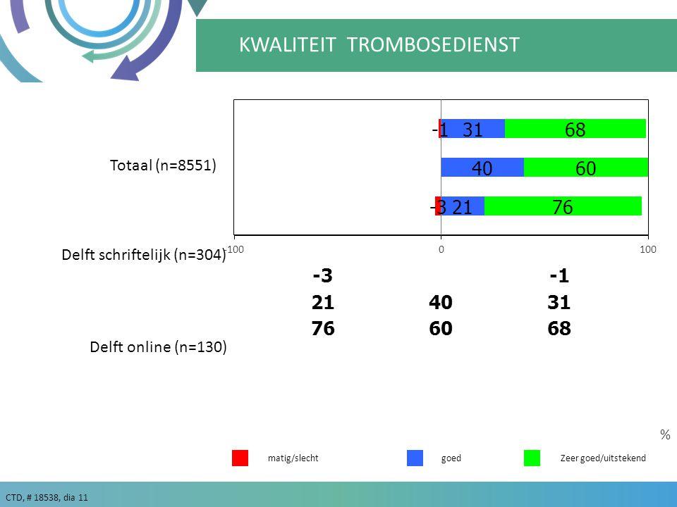 CTD, # 18538, dia 11 goedZeer goed/uitstekend % matig/slecht KWALITEIT TROMBOSEDIENST Delft schriftelijk (n=304) Delft online (n=130) Totaal (n=8551)