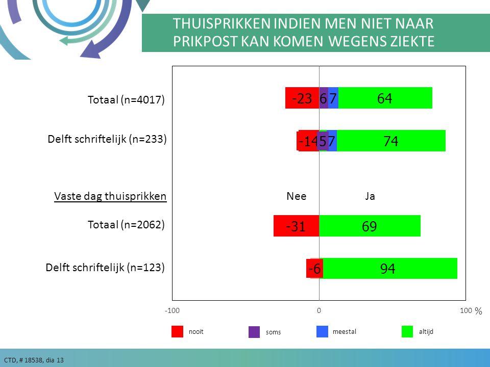 CTD, # 18538, dia 13 meestalaltijd % Delft schriftelijk (n=233) nooit THUISPRIKKEN INDIEN MEN NIET NAAR PRIKPOST KAN KOMEN WEGENS ZIEKTE soms Delft schriftelijk (n=123) Vaste dag thuisprikkenNee Ja Totaal (n=4017) Totaal (n=2062)