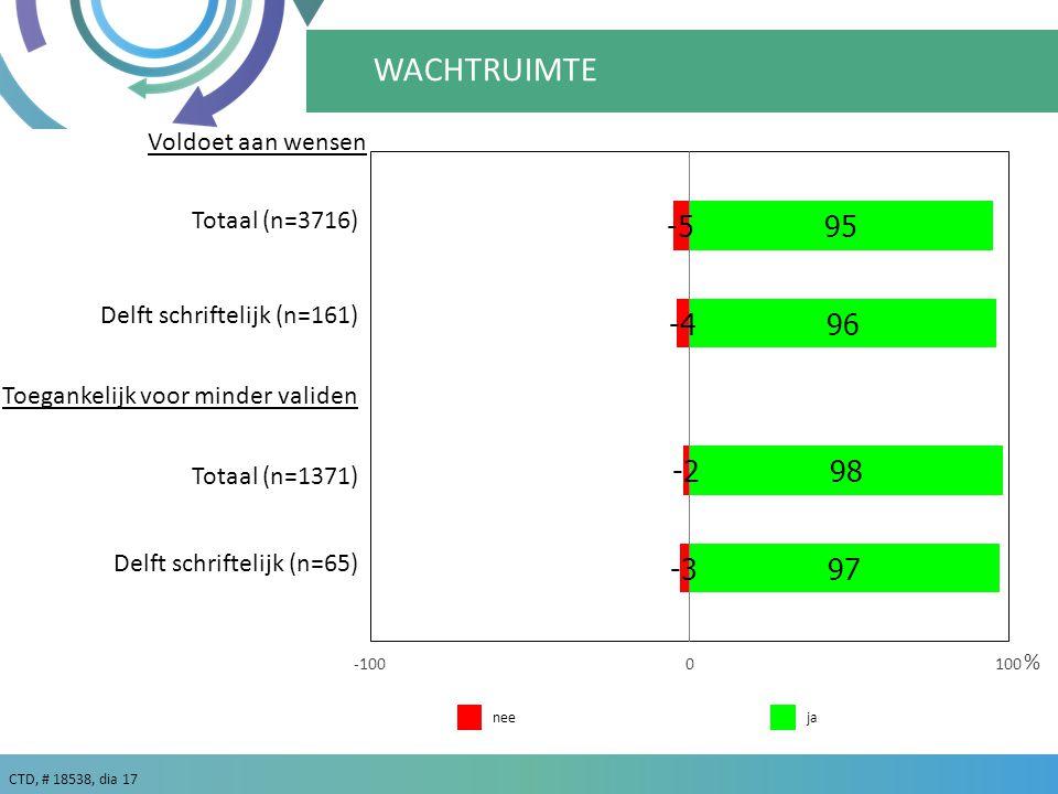 CTD, # 18538, dia 17 ja % nee WACHTRUIMTE Voldoet aan wensen Toegankelijk voor minder validen Delft schriftelijk (n=65) Delft schriftelijk (n=161) Totaal (n=3716) Totaal (n=1371)