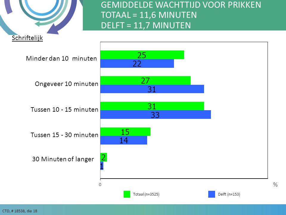 CTD, # 18538, dia 18 % GEMIDDELDE WACHTTIJD VOOR PRIKKEN TOTAAL = 11,6 MINUTEN DELFT = 11,7 MINUTEN Minder dan 10 minuten Ongeveer 10 minuten Tussen 10 - 15 minuten Tussen 15 - 30 minuten 30 Minuten of langer Schriftelijk Delft (n=153)Totaal (n=3525)
