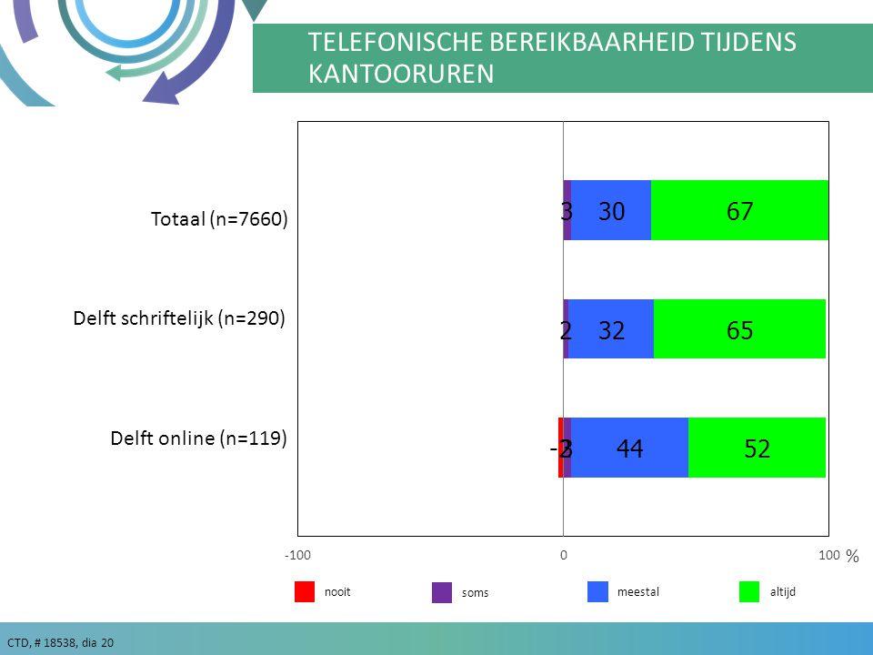 CTD, # 18538, dia 20 TD TELEFONISCH GOED BEREIKBAAR TIJDENS KANTOORUREN % TELEFONISCHE BEREIKBAARHEID TIJDENS KANTOORUREN meestalaltijd Delft schriftelijk (n=290) nooit Delft online (n=119) soms Totaal (n=7660)