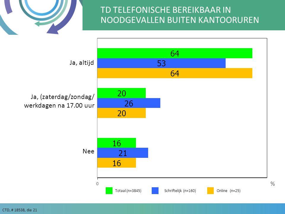 CTD, # 18538, dia 21 % TD TELEFONISCHE BEREIKBAAR IN NOODGEVALLEN BUITEN KANTOORUREN Ja, altijd Ja, (zaterdag/zondag/ werkdagen na 17.00 uur Nee Totaal (n=3845)Schriftelijk (n=160) Online (n=25)