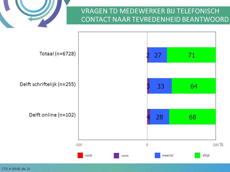 CTD, # 18538, dia 24 % VRAGEN TD MEDEWERKER BIJ TELEFONISCH CONTACT NAAR TEVREDENHEID BEANTWOORD Delft schriftelijk (n=255) Delft online (n=102) meestalaltijdnooit soms Totaal (n=6728)