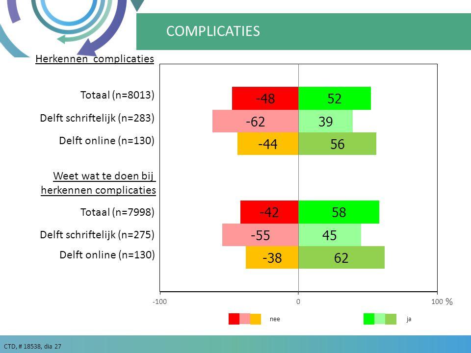 CTD, # 18538, dia 27 ja % nee COMPLICATIES Delft schriftelijk (n=283) Delft online (n=130) Delft schriftelijk (n=275) Herkennen complicaties Weet wat te doen bij herkennen complicaties Totaal (n=8013) Totaal (n=7998)
