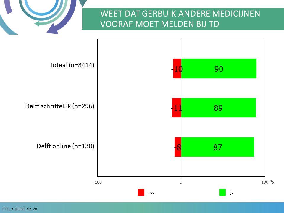 CTD, # 18538, dia 28 ja % nee WEET DAT GERBUIK ANDERE MEDICIJNEN VOORAF MOET MELDEN BIJ TD Delft schriftelijk (n=296) Delft online (n=130) Totaal (n=8414)