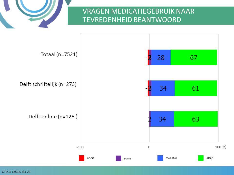 CTD, # 18538, dia 29 % VRAGEN MEDICATIEGEBRUIK NAAR TEVREDENHEID BEANTWOORD meestalaltijdnooit soms Delft schriftelijk (n=273) Delft online (n=126 ) Totaal (n=7521)