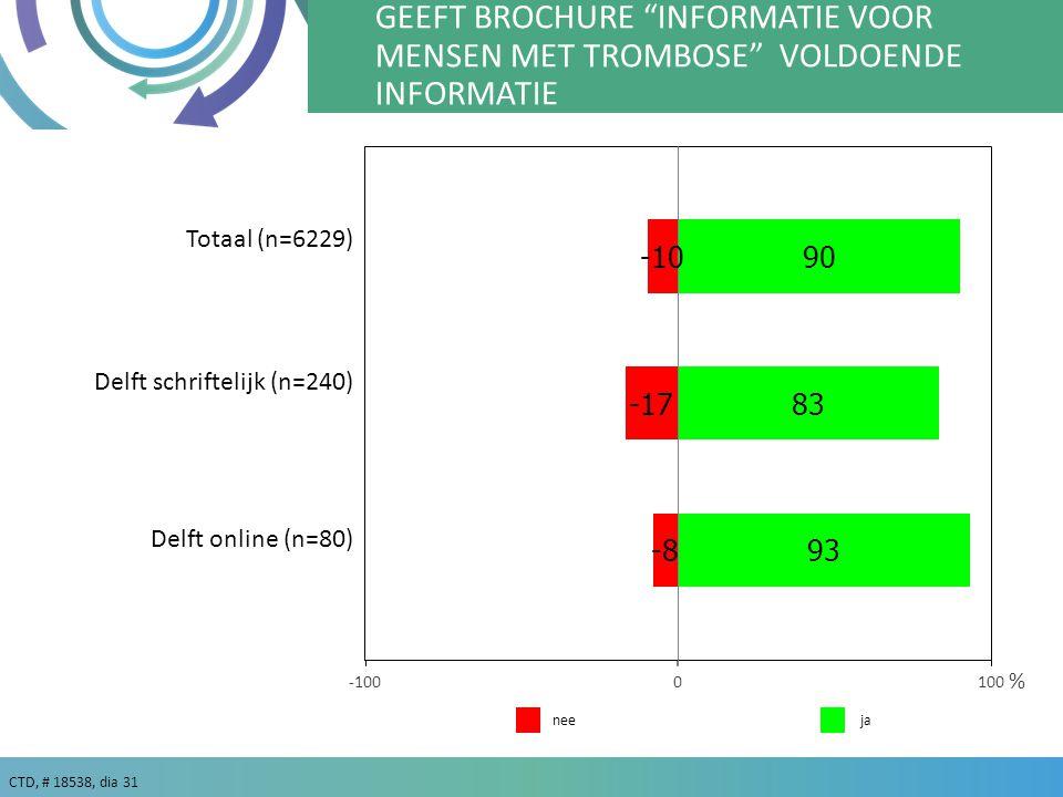 CTD, # 18538, dia 31 GEEFT BROCHURE INFORMATIE VOOR MENSEN MET TROMBOSE VOLDOENDE INFORMATIE % Delft schriftelijk (n=240) Delft online (n=80) janee Totaal (n=6229)
