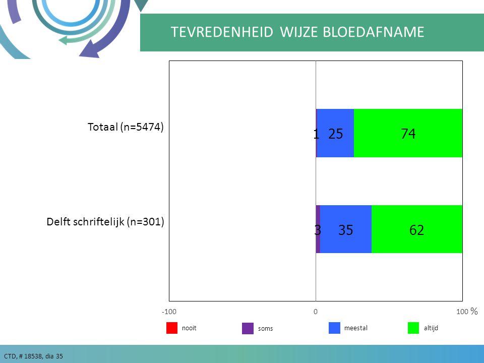 CTD, # 18538, dia 35 meestalaltijd % Totaal (n=5474) nooit TEVREDENHEID WIJZE BLOEDAFNAME soms Delft schriftelijk (n=301)