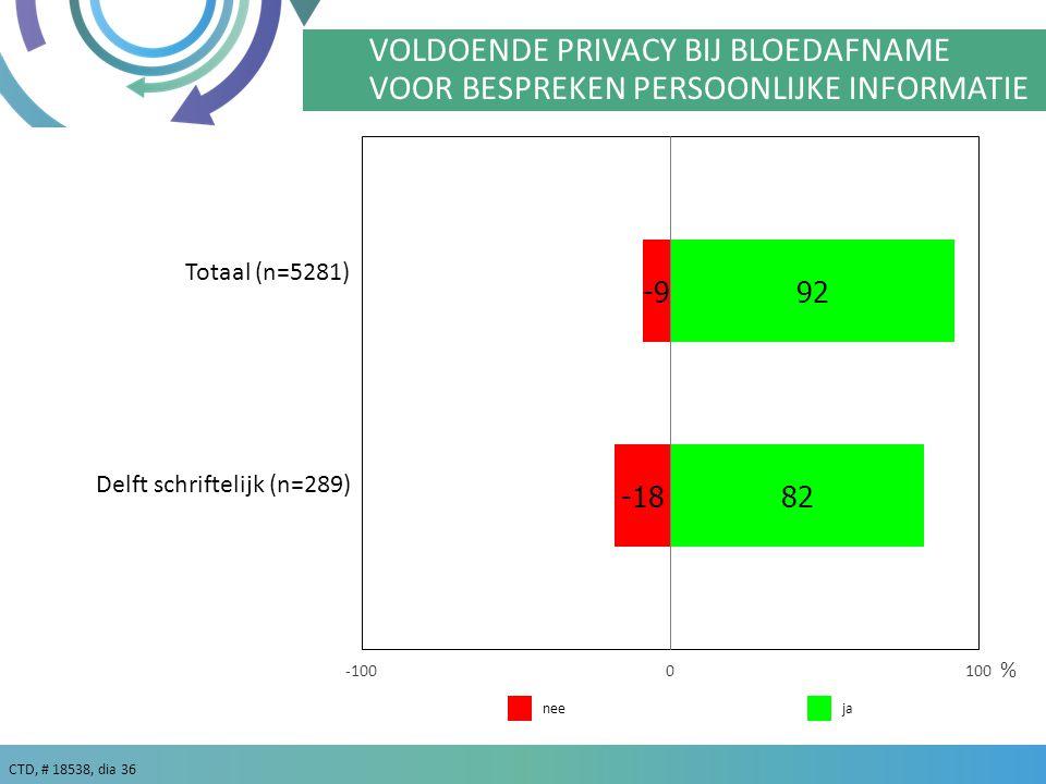 CTD, # 18538, dia 36 % Totaal (n=5281) VOLDOENDE PRIVACY BIJ BLOEDAFNAME VOOR BESPREKEN PERSOONLIJKE INFORMATIE janee Delft schriftelijk (n=289)